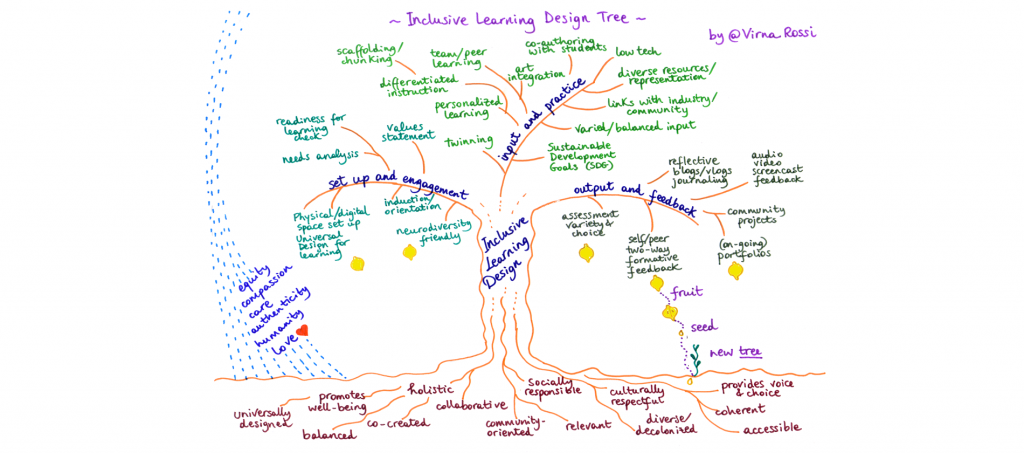 Inclusive Learning Design tree