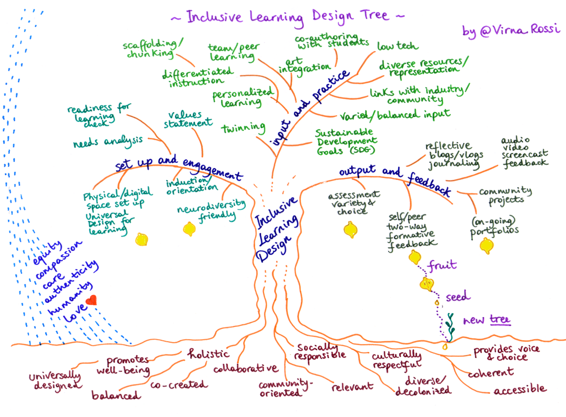 A rich picturte of a tree representing Inclusive Learning Design